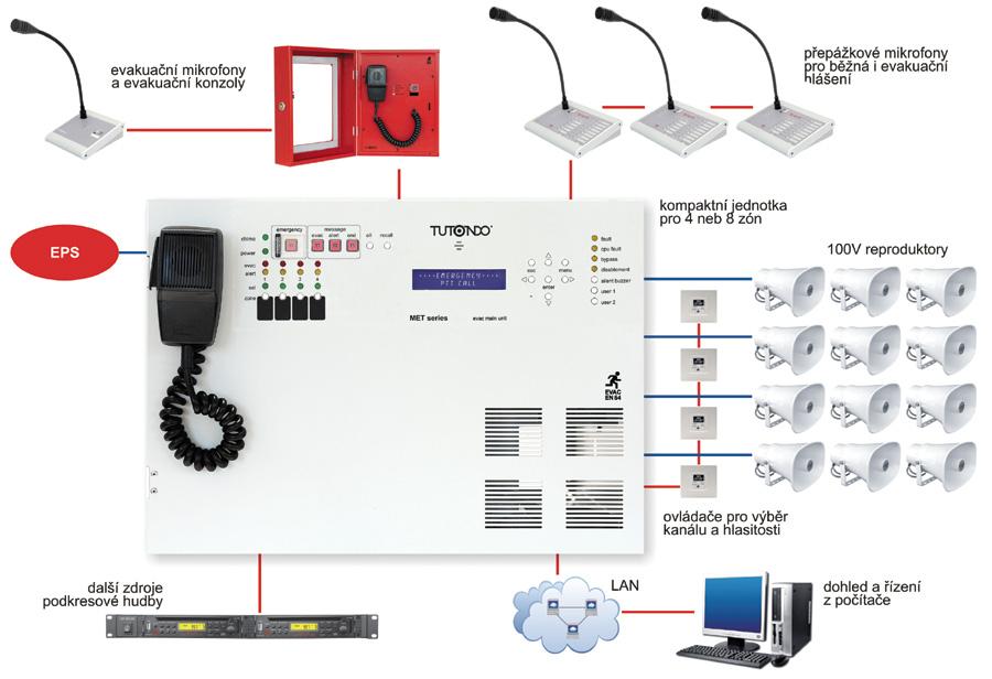 Alarm system Tutondo METCUBE8Z42 according to EN 54-4, EN ...