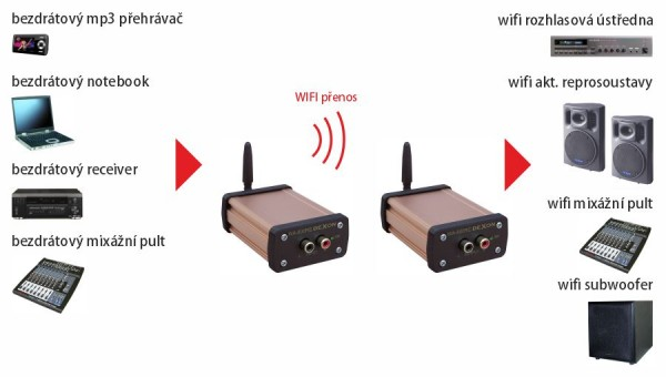 WA 800RB WiFi signal carrier - transmitter with line input