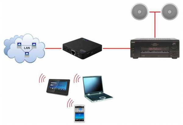 JWS 10 module of internet radio and music streaming in LAN and WiFi